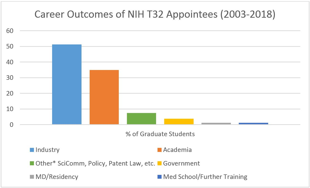 Career Outcomes for Biomedical Sciences NIH NIGMS T32 Appointees, 2003-2018